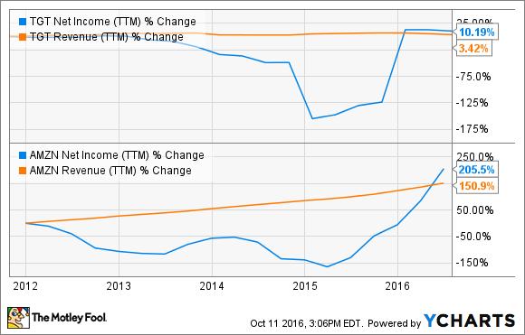 TGT Net Income (TTM) Chart