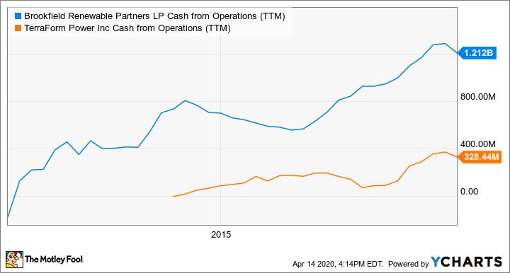 BEP Cash from Operations (TTM) Chart