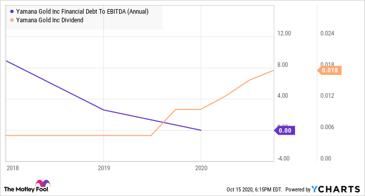 AUY Financial Debt To EBITDA (Annual) Chart
