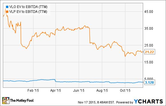 VLO EV to EBITDA (TTM) Chart