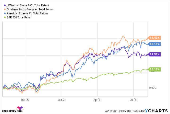 JPM Total Return Level Graph
