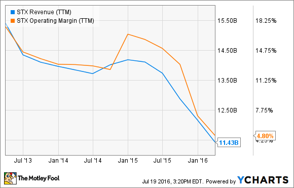 STX Revenue (TTM) Chart