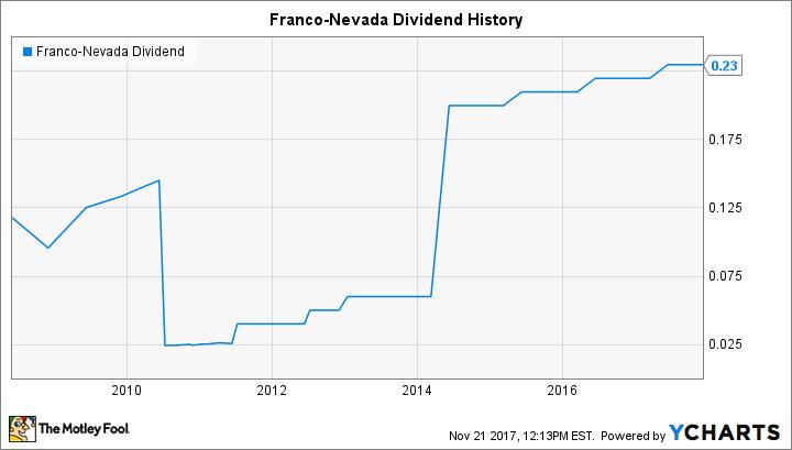 FNV Dividend Chart