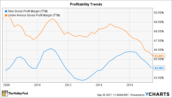 NKE Gross Profit Margin (TTM) Chart