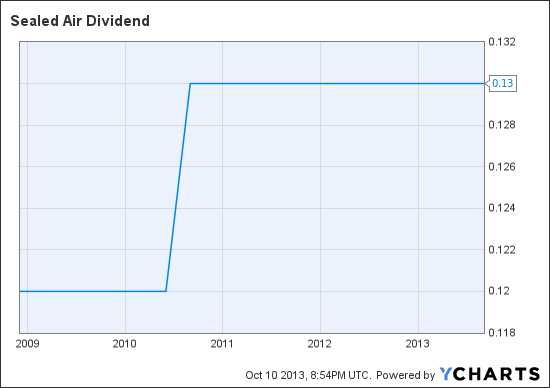 SEE Dividend Chart