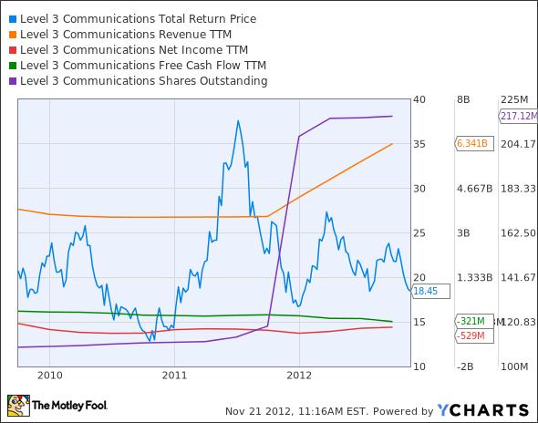 LVLT Total Return Price Chart