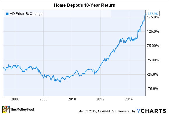why i m buying home depot inc stock the motley fool rh fool com Home Depot Store home depot stock buy or sell