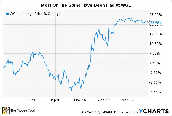 WGL Chart