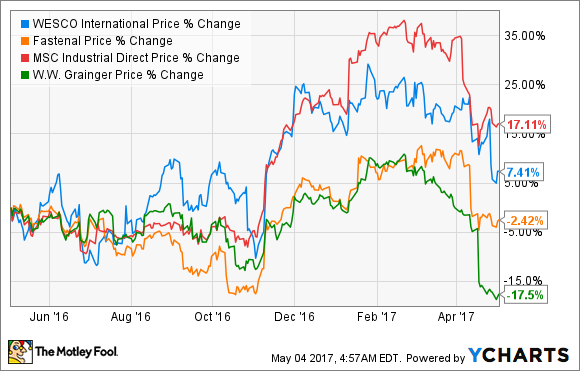 db5e2f1c14c3 Why WESCO International Stock Dropped 12% in April -- The Motley Fool