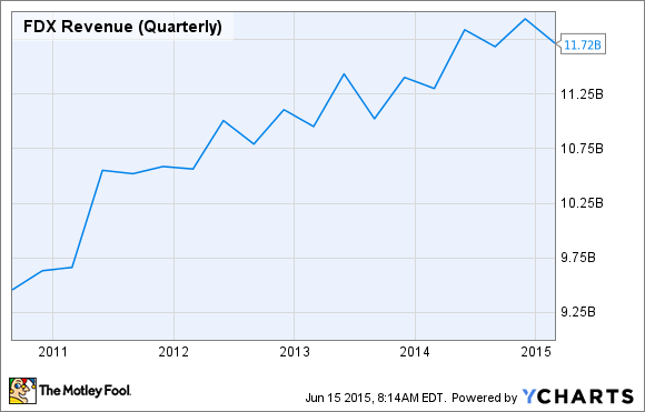 FDX Revenue (Quarterly) Chart