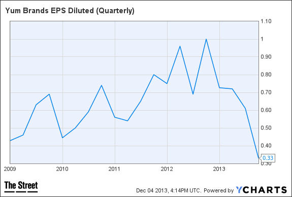 YUM EPS Diluted (Quarterly) Chart