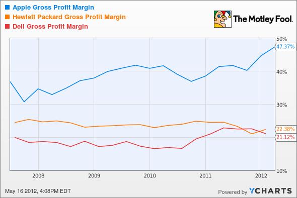 AAPL Gross Profit Margin Chart