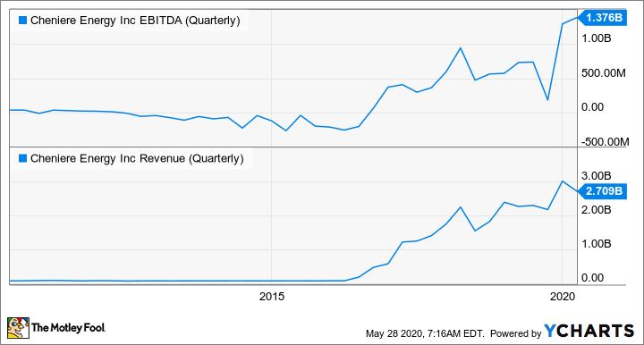 LNG EBITDA (Quarterly) Chart