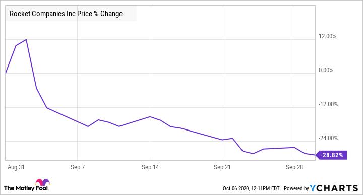 RKT Chart