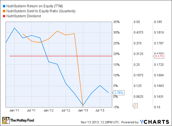 NTRI Return on Equity (TTM) Chart