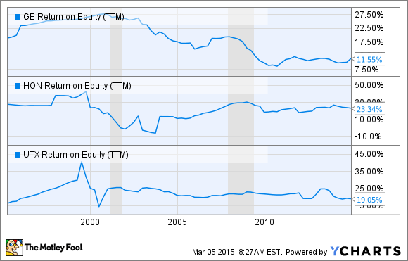 GE Return on Equity (TTM) Chart