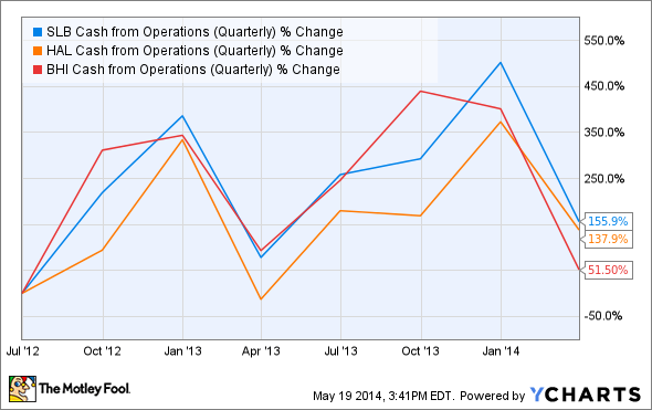 SLB Cash from Operations (Quarterly) Chart