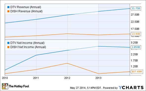 DTV Revenue (Annual) Chart