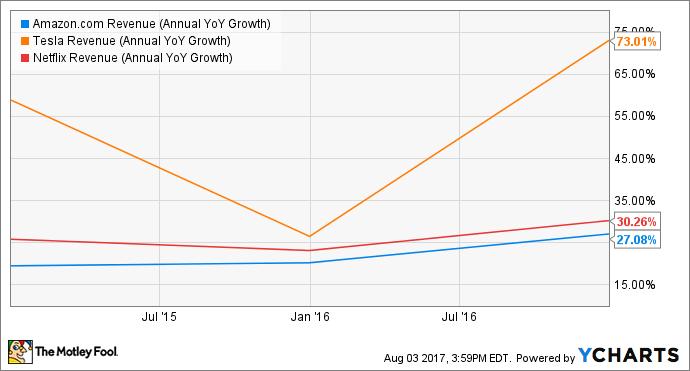 AMZN Revenue (Annual YoY Growth) Chart