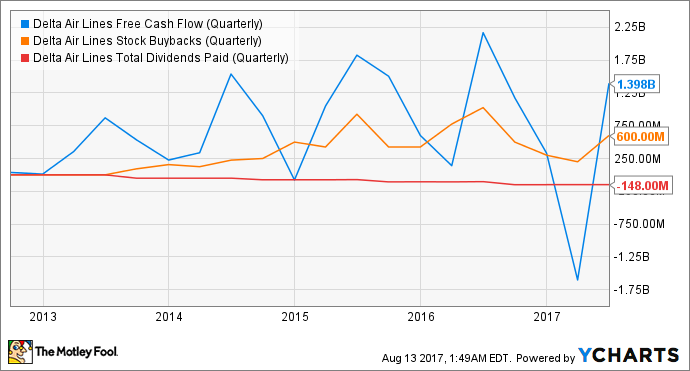 DAL Free Cash Flow (Quarterly) Chart