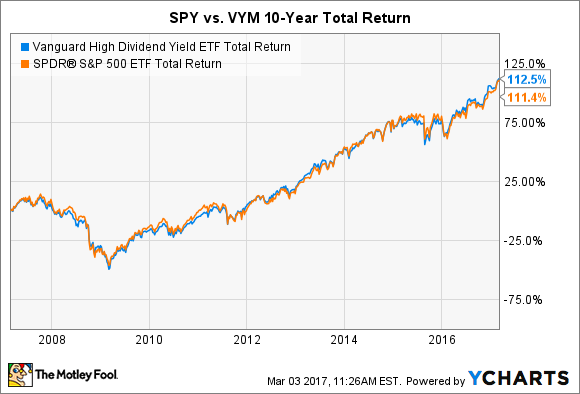 VYM Total Return Price Chart