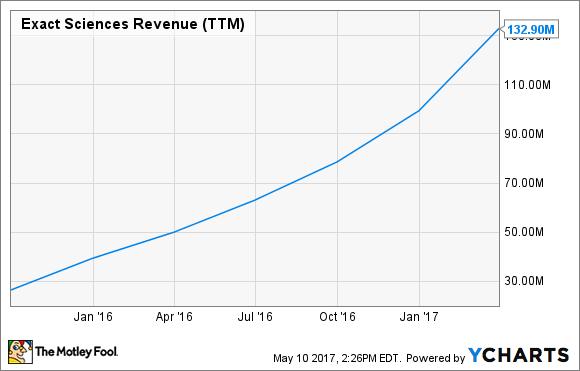 EXAS Revenue (TTM) Chart
