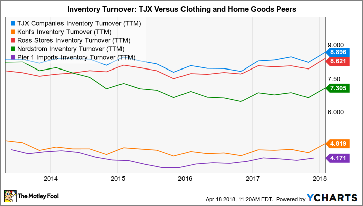 TJX Inventory Turnover (TTM) Chart
