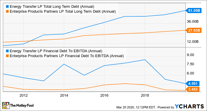 ET Total Long Term Debt (Annual) Chart