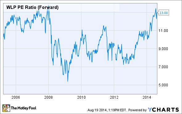 WLP PE Ratio (Forward) Chart