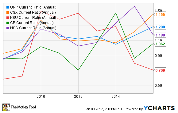 UNP Current Ratio (Annual) Chart
