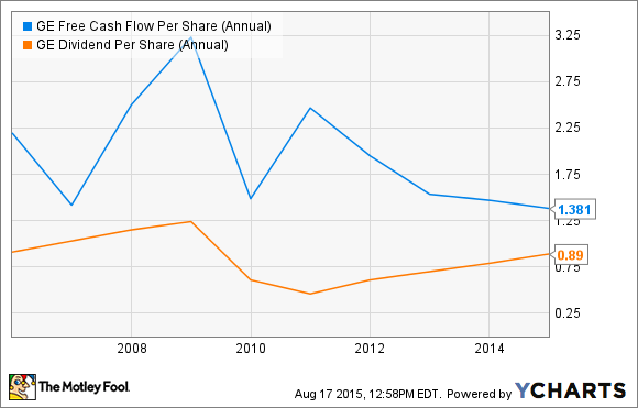 GE Free Cash Flow Per Share (Annual) Chart