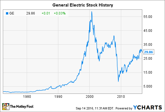 Stock Quote For Ge Glamorous General Electric Stock History Will Shares Ever Return To Record