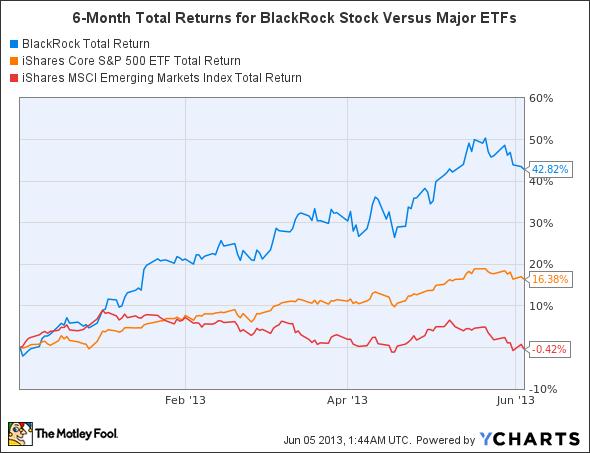 BLK Total Return Price Chart