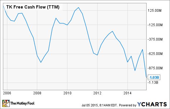TK Free Cash Flow (TTM) Chart