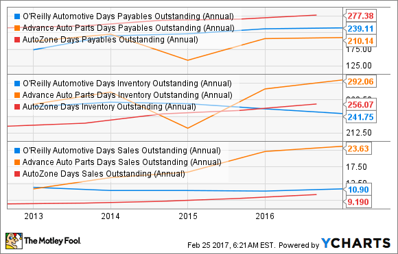 ORLY Days Payables Outstanding (Annual) Chart