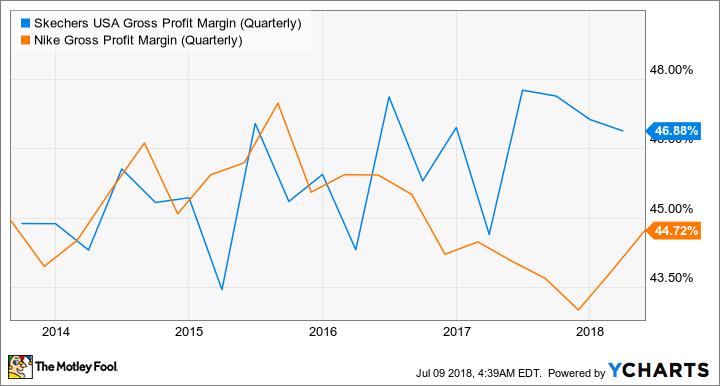 SKX Gross Profit Margin (Quarterly) Chart