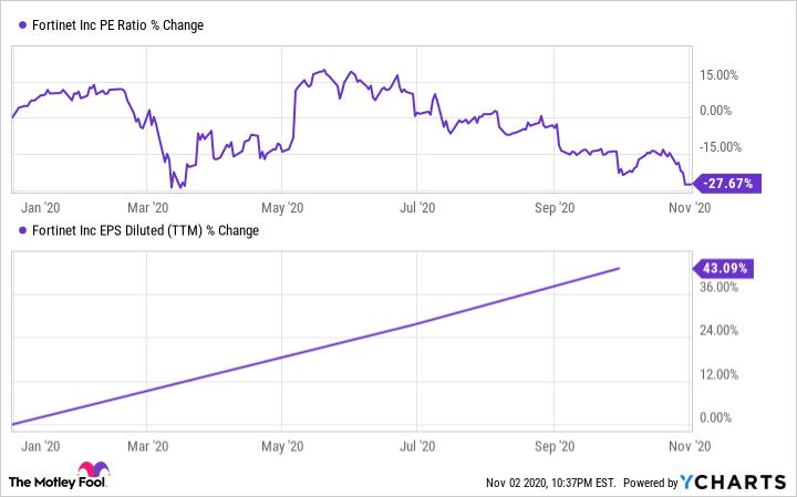 FTNT PE Ratio Chart