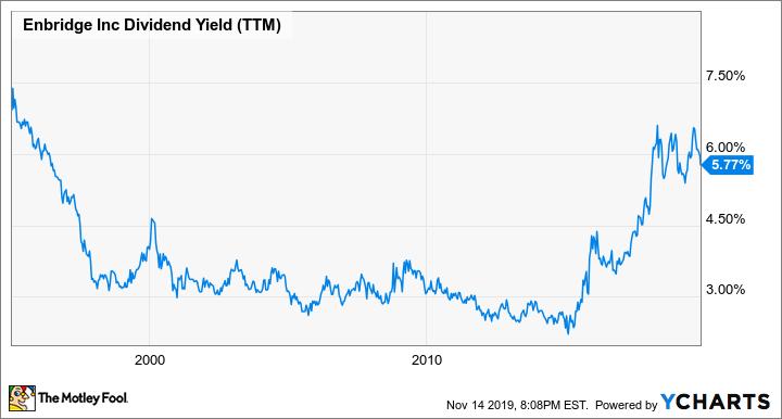 ENB Dividend Yield (TTM) Chart