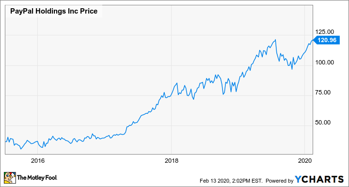 Where Will Paypal Be In 5 Years The Motley Fool