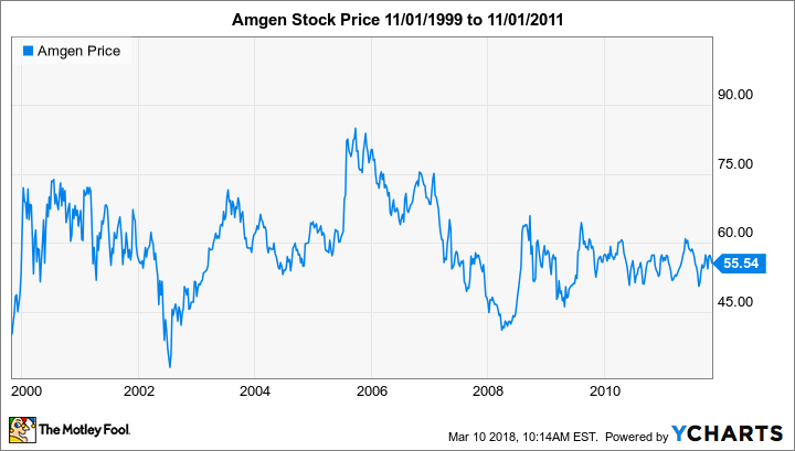 amgen stock split history