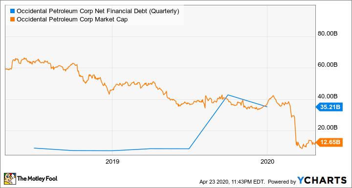 OXY Net Financial Debt (Quarterly) Chart