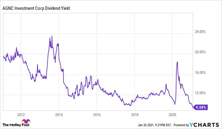AGNC Dividend Yield Chart