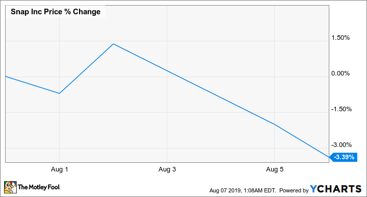Why Snap Stock Climbed 17 5% in July -- The Motley Fool