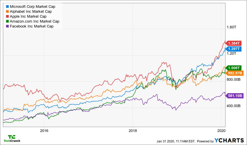 MSFT Market Cap Chart