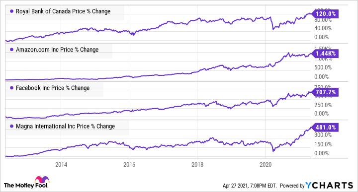 RY Chart