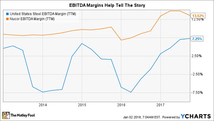 X EBITDA Margin (TTM) Chart