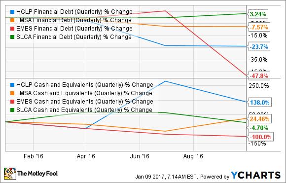 HCLP Financial Debt (Quarterly) Chart