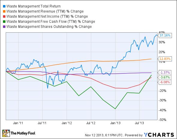 WM Total Return Price Chart
