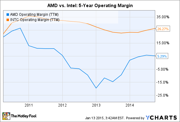 AMD Operating Margin (TTM) Chart