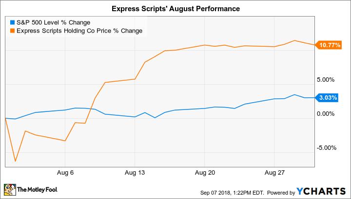 ^SPX Chart